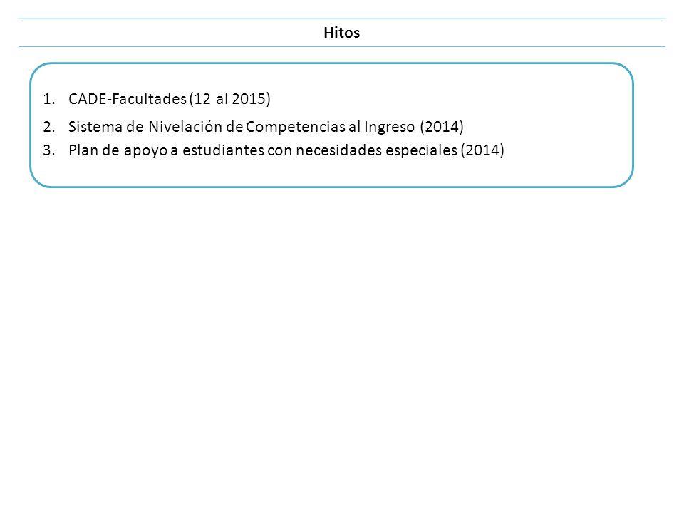 Hitos CADE-Facultades (12 al 2015) Sistema de Nivelación de Competencias al Ingreso (2014)