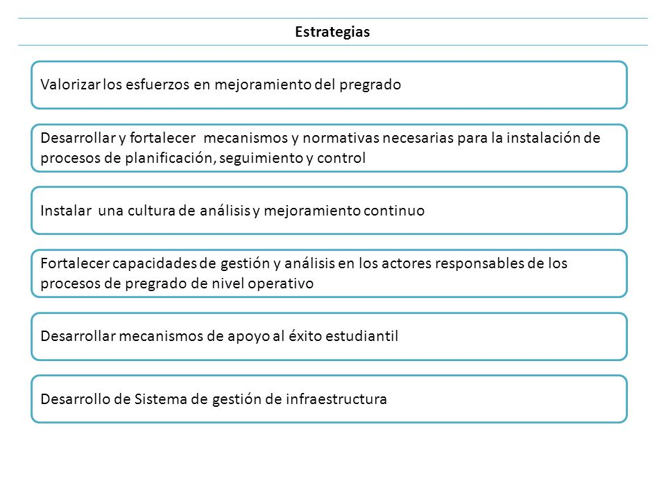 Estrategias Valorizar los esfuerzos en mejoramiento del pregrado.