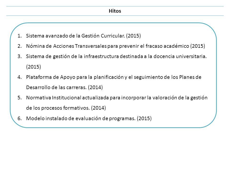 Hitos Sistema avanzado de la Gestión Curricular. (2015) Nómina de Acciones Transversales para prevenir el fracaso académico (2015)