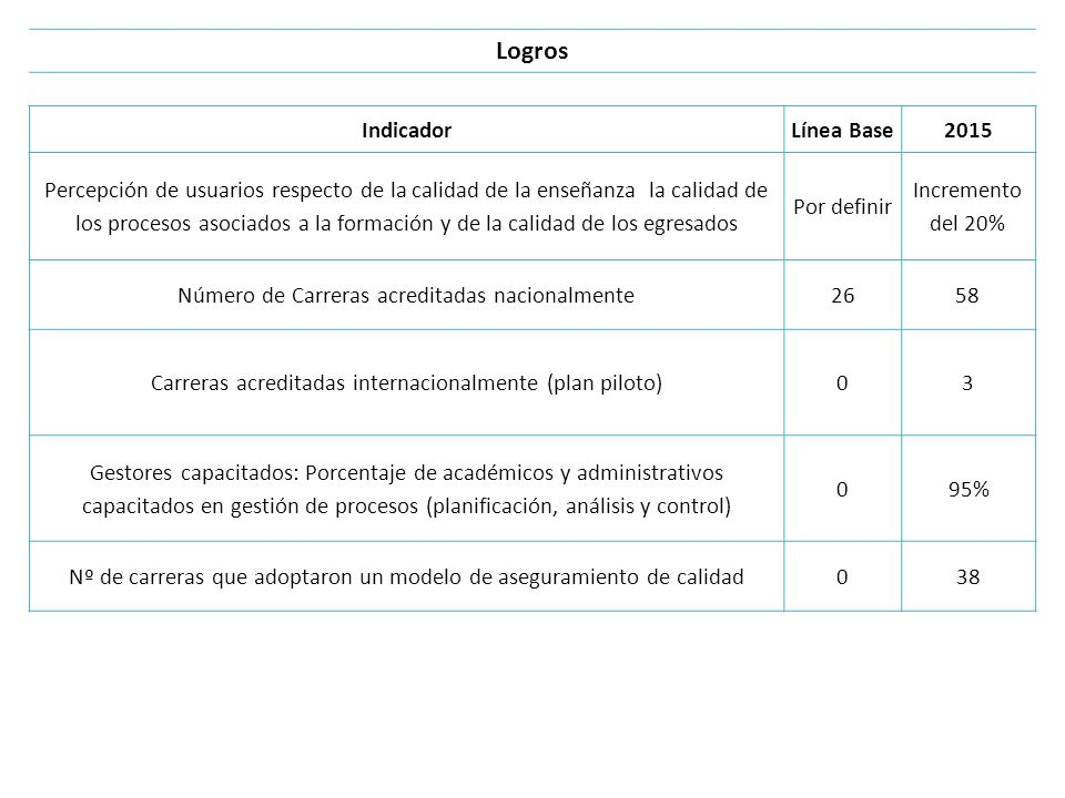 Logros Indicador Línea Base 2015