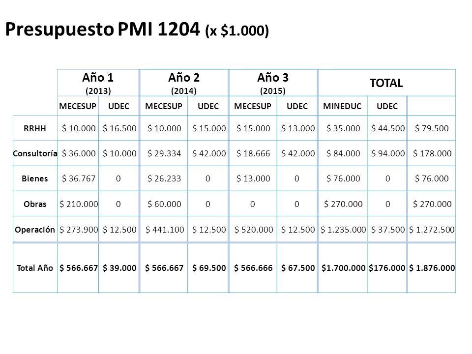 Presupuesto PMI 1204 (x $1.000) Año 1 Año 2 Año 3 TOTAL (2013) (2014)