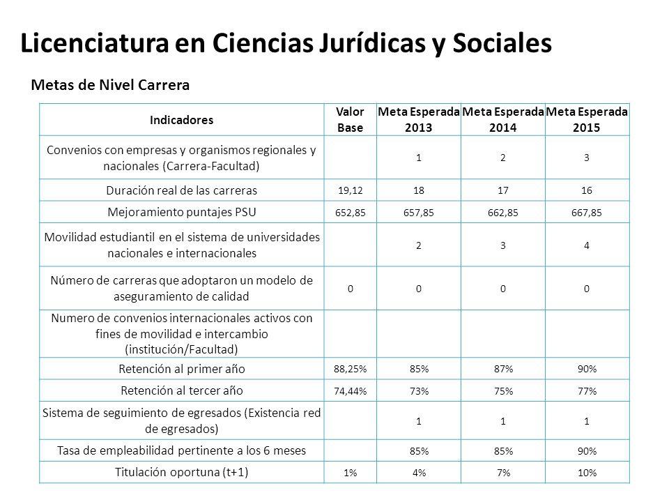 Licenciatura en Ciencias Jurídicas y Sociales