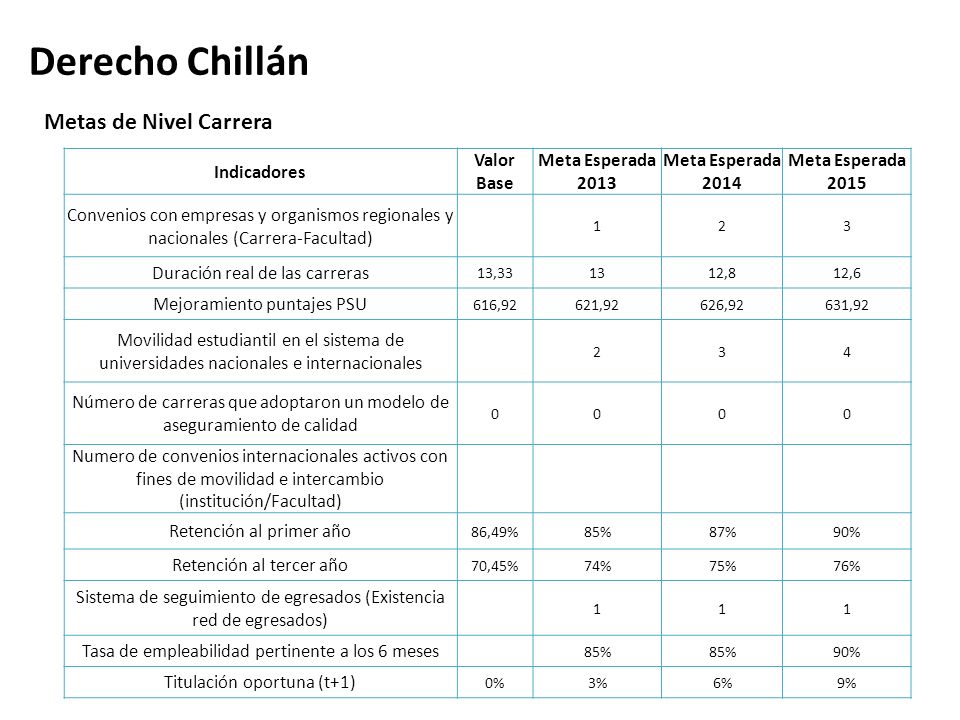 Derecho Chillán Metas de Nivel Carrera Indicadores Valor Base