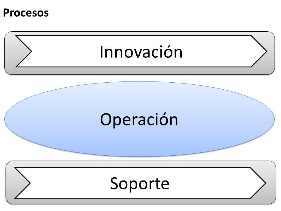 Procesos Innovación Operación Soporte