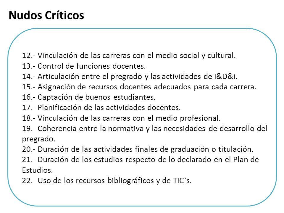 Nudos Críticos 12.- Vinculación de las carreras con el medio social y cultural. 13.- Control de funciones docentes.