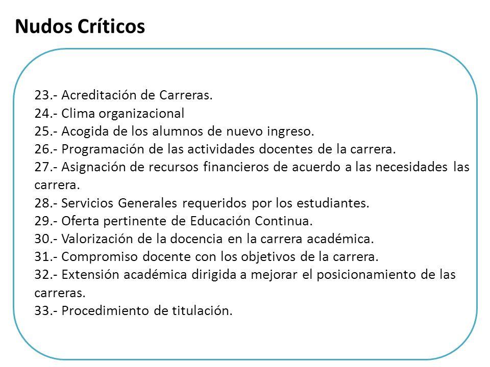 Nudos Críticos 23.- Acreditación de Carreras.