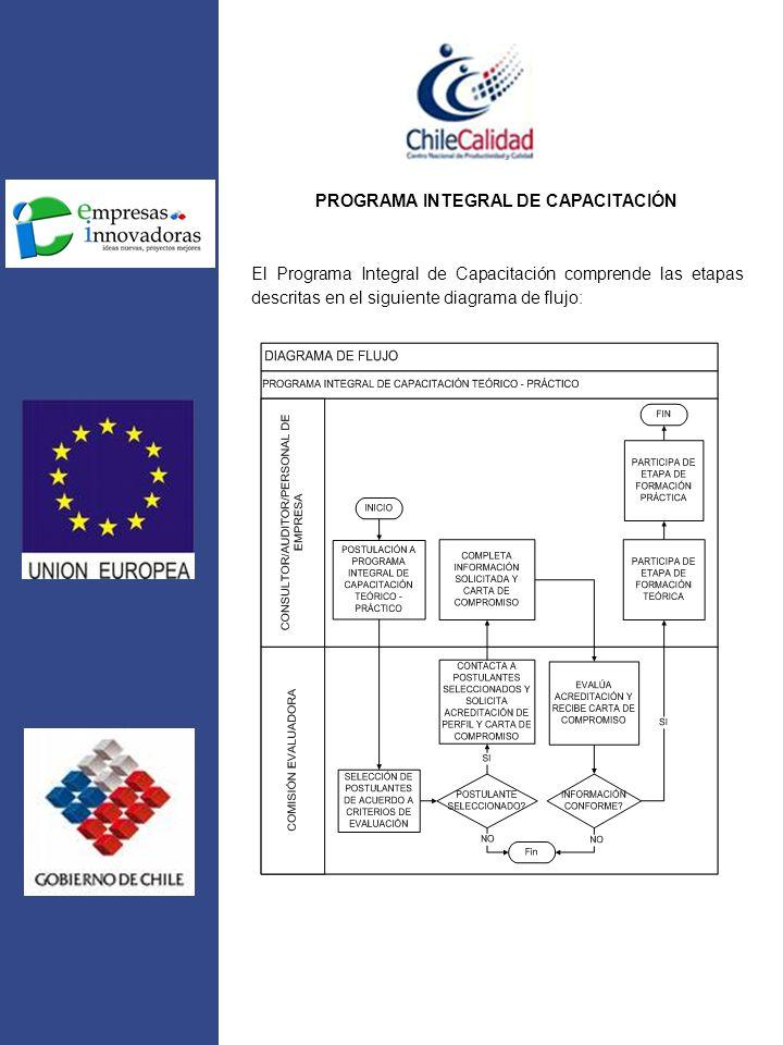 PROGRAMA INTEGRAL DE CAPACITACIÓN
