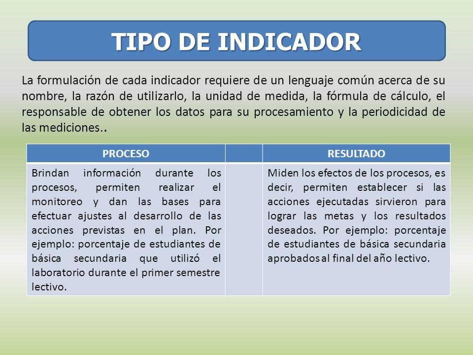 TIPO DE INDICADOR