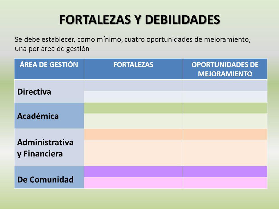 FORTALEZAS Y DEBILIDADES