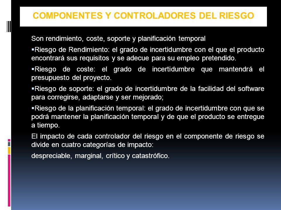 COMPONENTES Y CONTROLADORES DEL RIESGO