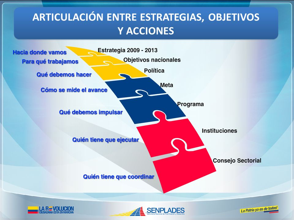 ARTICULACIÓN ENTRE ESTRATEGIAS, OBJETIVOS