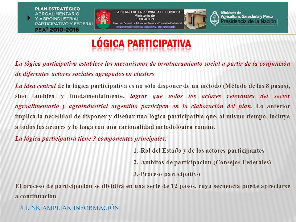 LÓGICA PARTICIPATIVA