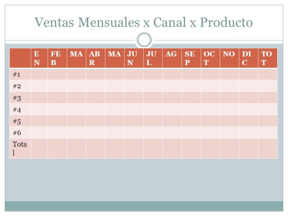 Ventas Mensuales x Canal x Producto