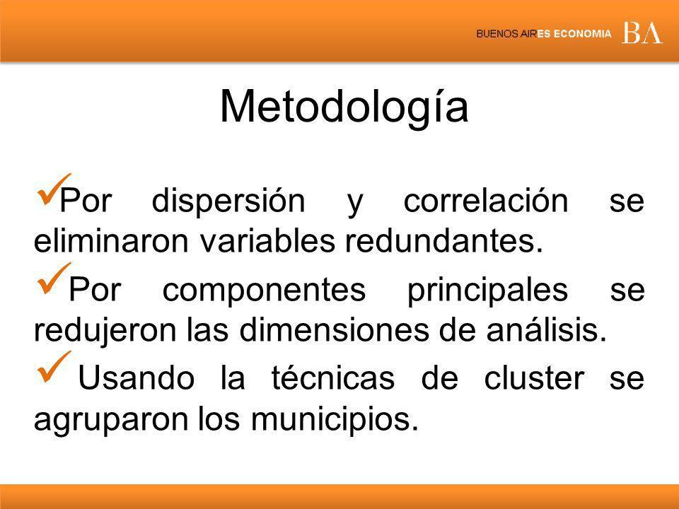 Metodología Por dispersión y correlación se eliminaron variables redundantes.