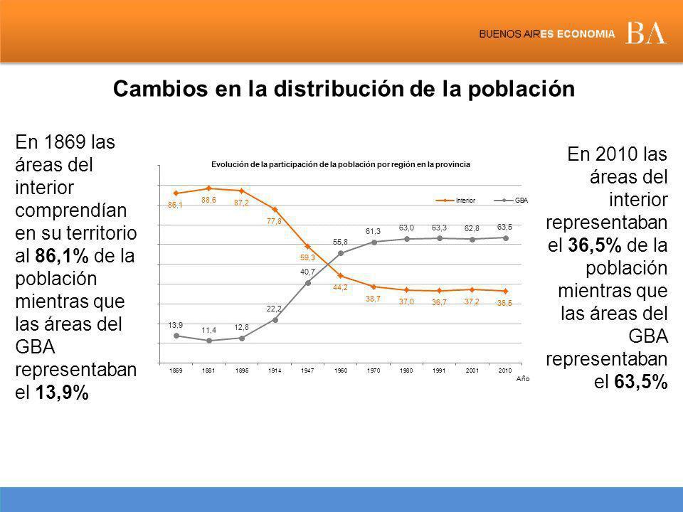Cambios en la distribución de la población