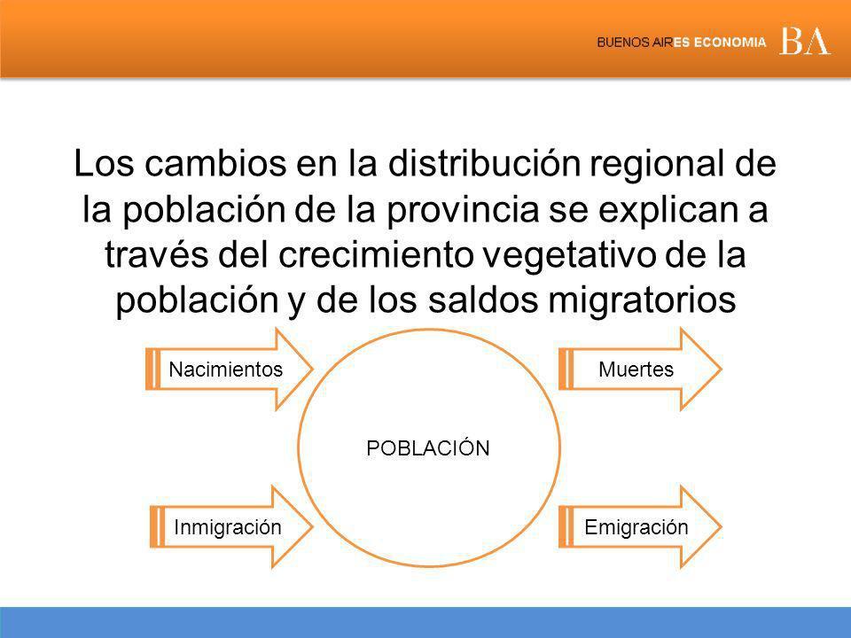 Los cambios en la distribución regional de la población de la provincia se explican a través del crecimiento vegetativo de la población y de los saldos migratorios