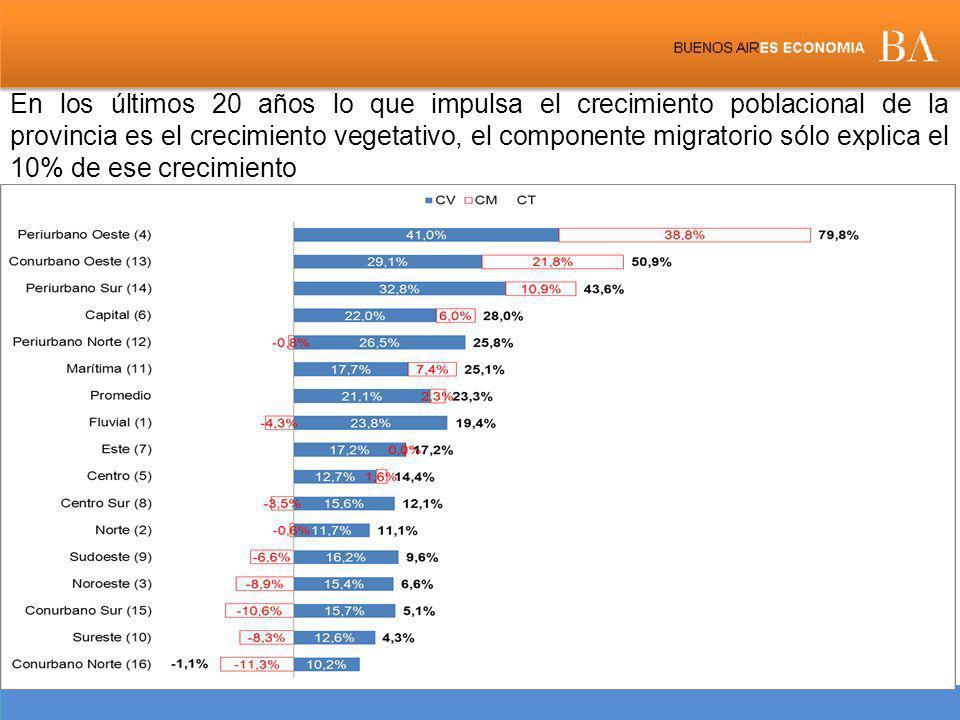En los últimos 20 años lo que impulsa el crecimiento poblacional de la provincia es el crecimiento vegetativo, el componente migratorio sólo explica el 10% de ese crecimiento