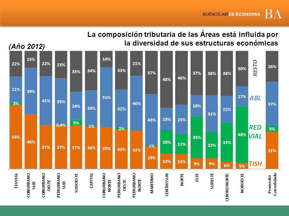La composición tributaria de las Áreas está influida por la diversidad de sus estructuras económicas