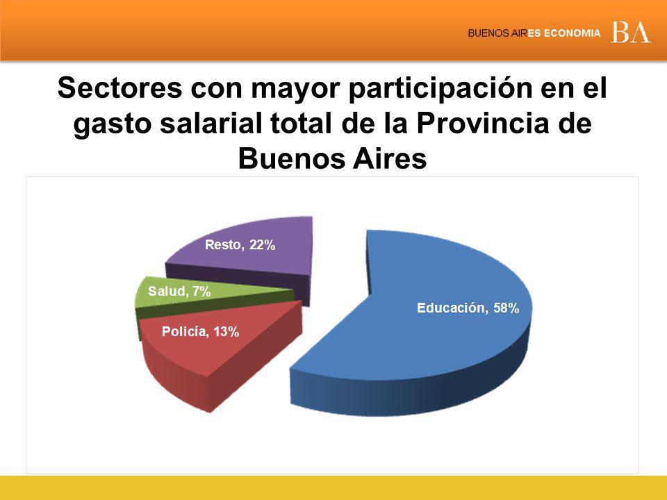 Sectores con mayor participación en el gasto salarial total de la Provincia de Buenos Aires