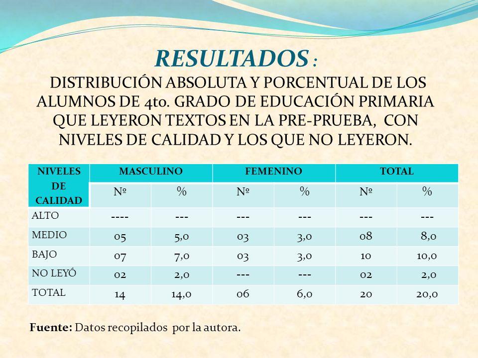 RESULTADOS : DISTRIBUCIÓN ABSOLUTA Y PORCENTUAL DE LOS ALUMNOS DE 4to