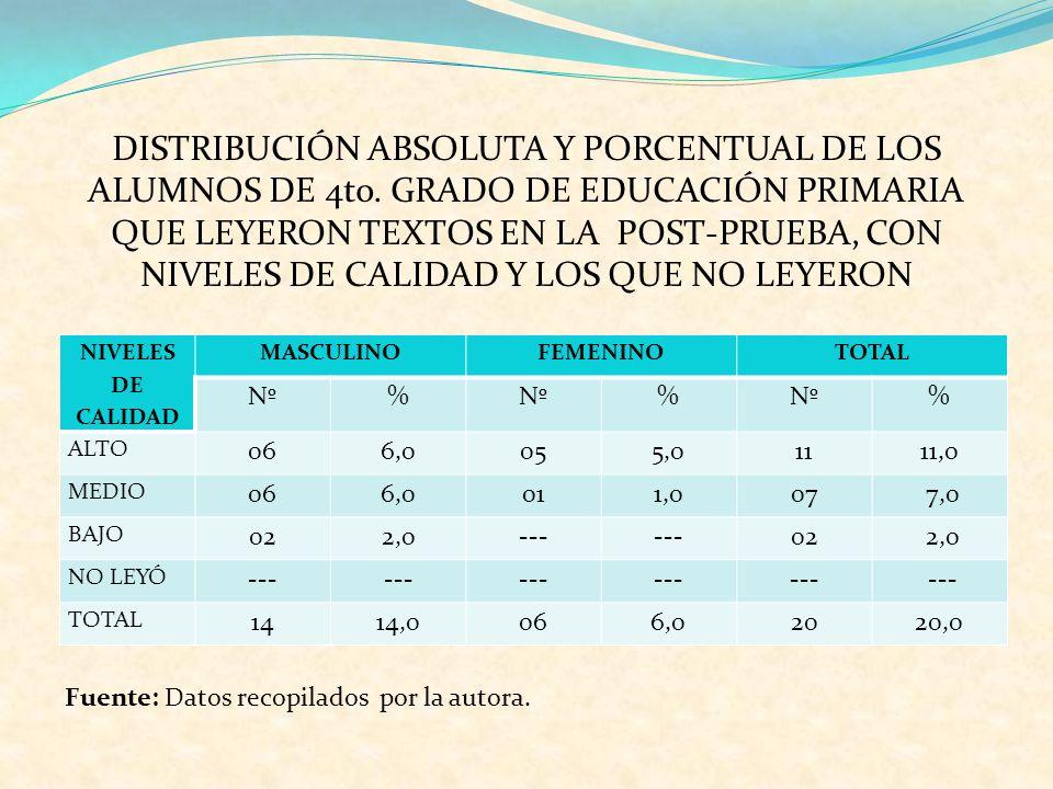 DISTRIBUCIÓN ABSOLUTA Y PORCENTUAL DE LOS ALUMNOS DE 4to