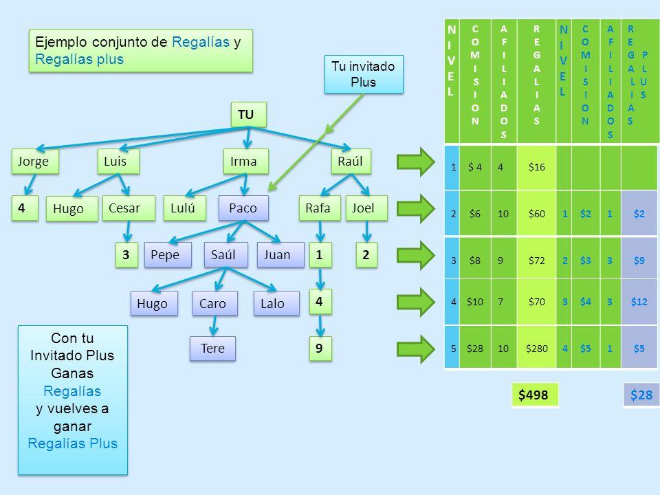 Ejemplo conjunto de Regalías y Regalías plus