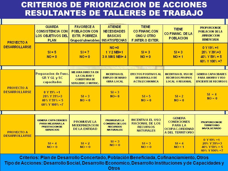 CRITERIOS DE PRIORIZACION DE ACCIONES RESULTANTES DE TALLERES DE TRABAJO