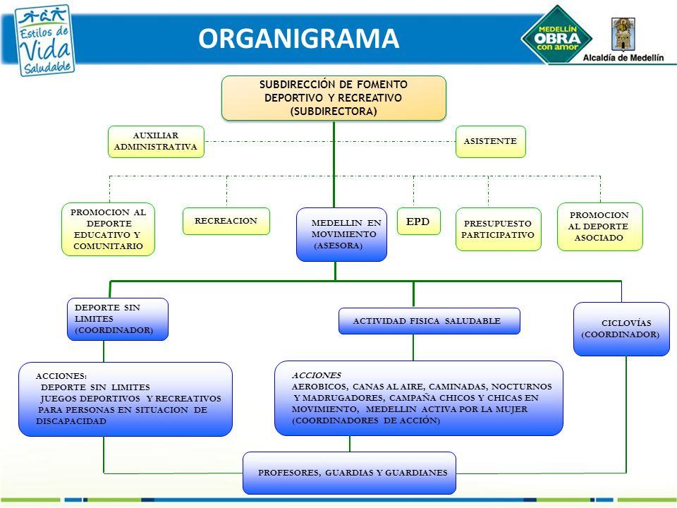 SUBDIRECCIÓN DE FOMENTO DEPORTIVO Y RECREATIVO