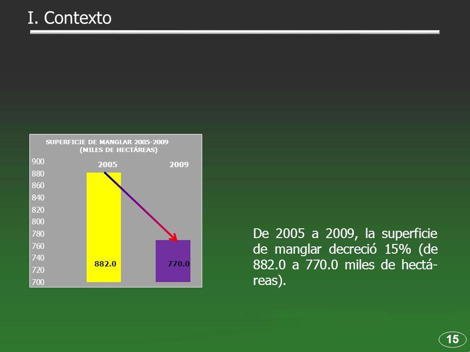 I. Contexto SUPERFICIE DE MANGLAR 2005-2009. (MILES DE HECTÁREAS) 2005 2009.