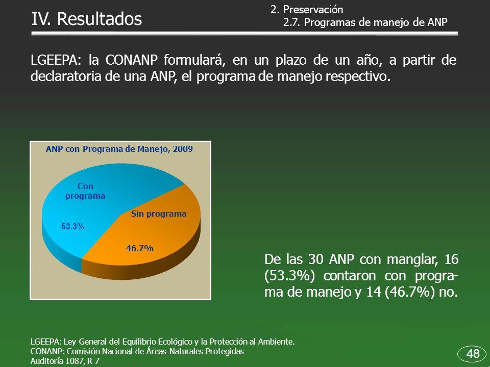 ANP con Programa de Manejo, 2009