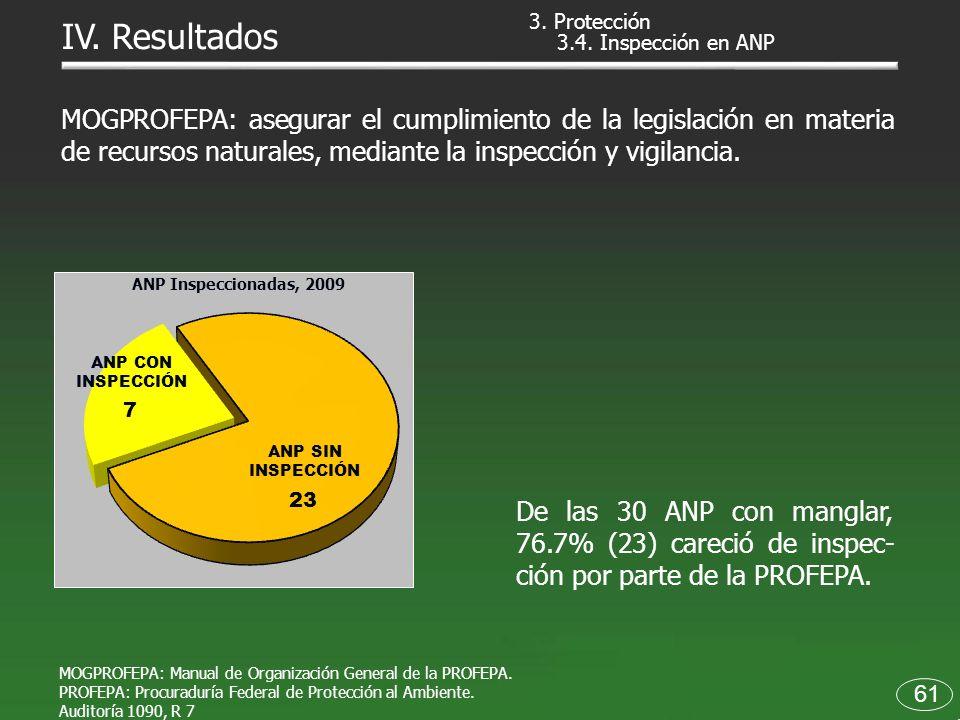 3. Protección IV. Resultados. 3.4. Inspección en ANP.