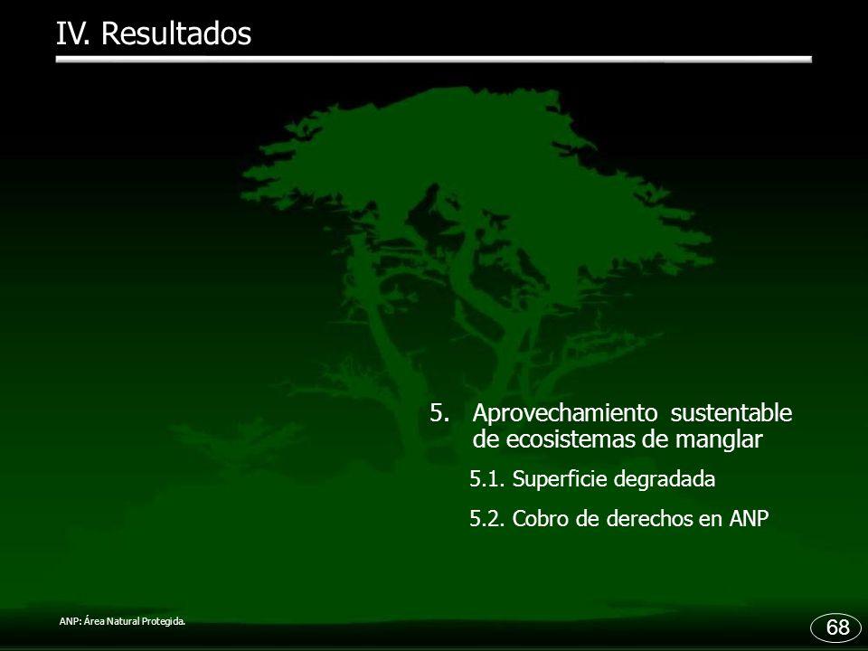 IV. Resultados Aprovechamiento sustentable de ecosistemas de manglar