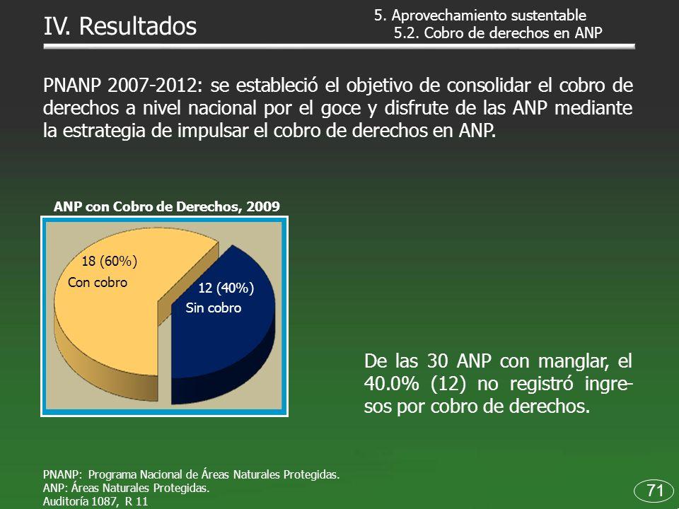 ANP con Cobro de Derechos, 2009