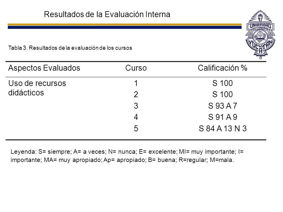 Resultados de la Evaluación Interna