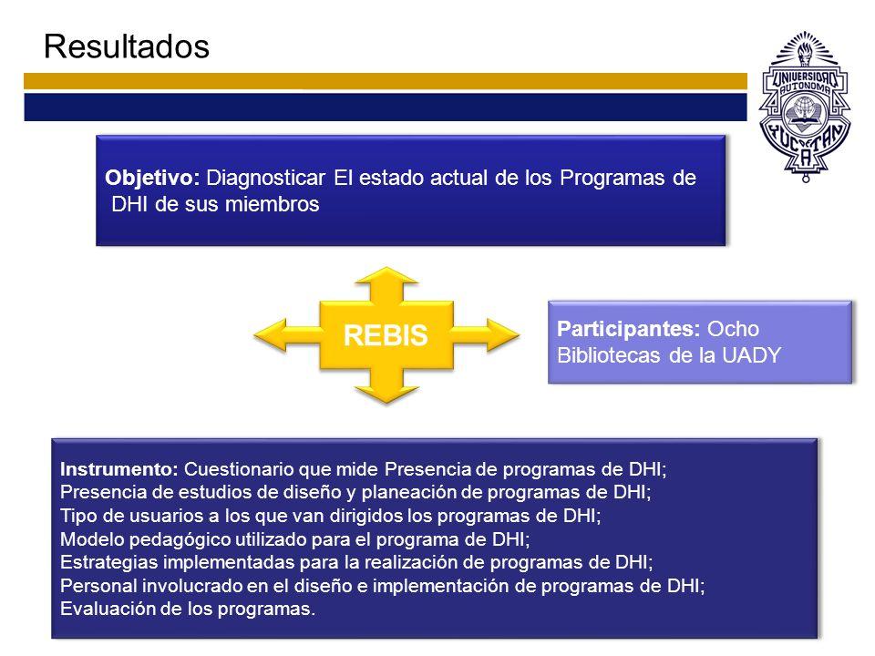 Resultados Objetivo: Diagnosticar El estado actual de los Programas de. DHI de sus miembros. REBIS.
