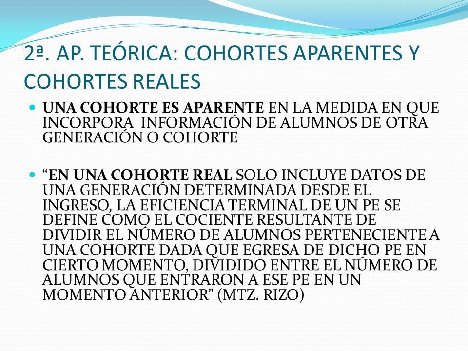 2ª. AP. TEÓRICA: COHORTES APARENTES Y COHORTES REALES
