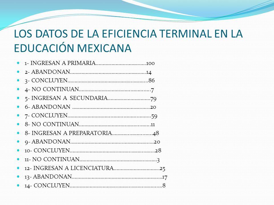 LOS DATOS DE LA EFICIENCIA TERMINAL EN LA EDUCACIÓN MEXICANA