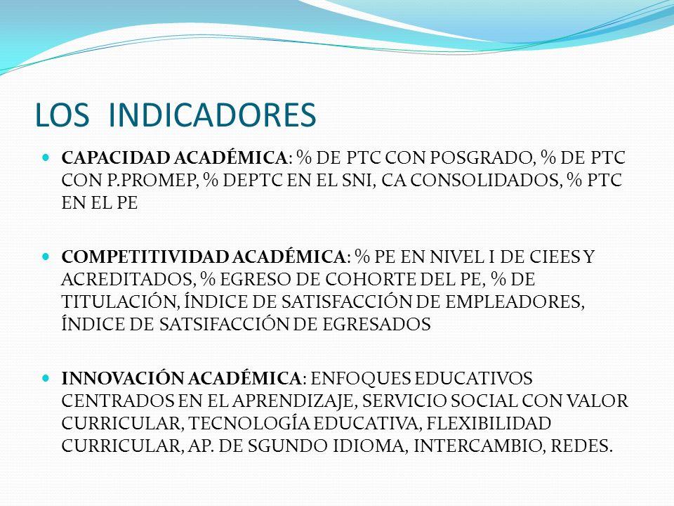 LOS INDICADORES CAPACIDAD ACADÉMICA: % DE PTC CON POSGRADO, % DE PTC CON P.PROMEP, % DEPTC EN EL SNI, CA CONSOLIDADOS, % PTC EN EL PE.