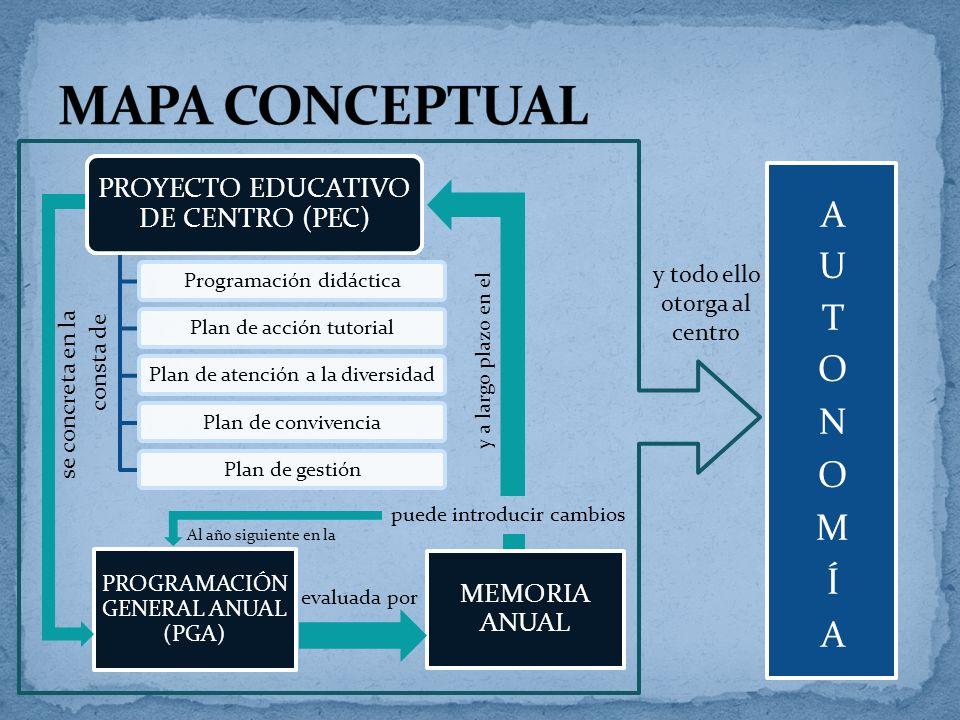 MAPA CONCEPTUAL PROYECTO EDUCATIVO DE CENTRO (PEC) MEMORIA ANUAL