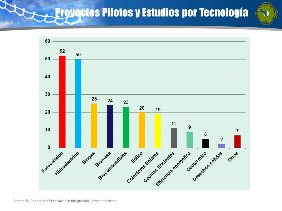 Proyectos Pilotos y Estudios por Tecnología
