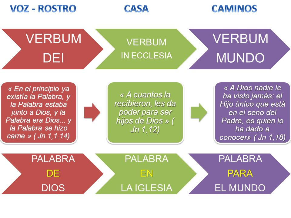 VERBUM DEI VERBUM MUNDO VOZ - ROSTRO CASA CAMINOS PALABRA DE DIOS