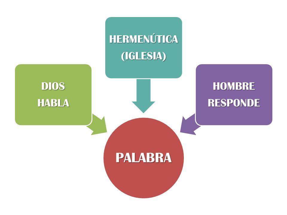 HERMENÚTICA (IGLESIA) DIOS HABLA HOMBRE RESPONDE PALABRA