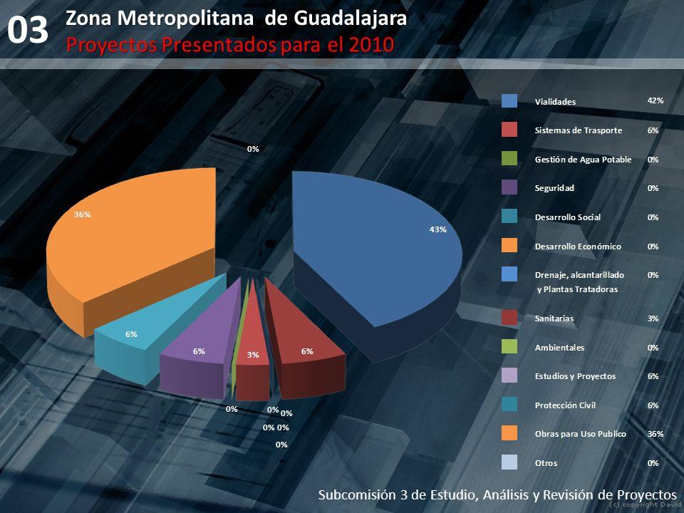 03 Zona Metropolitana de Guadalajara