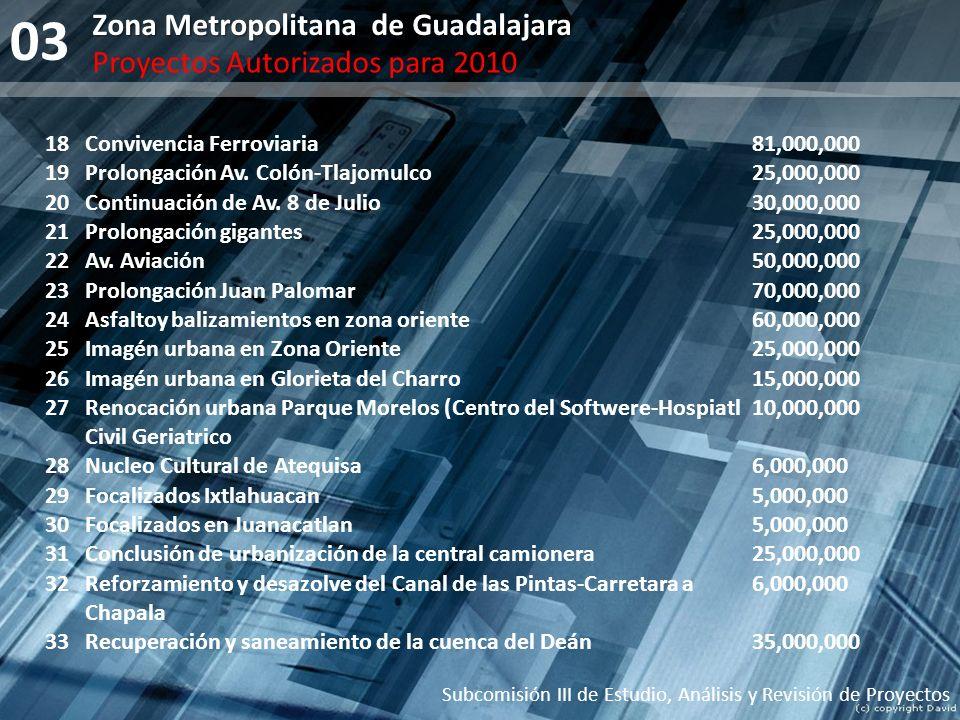 03 Zona Metropolitana de Guadalajara Proyectos Autorizados para 2010