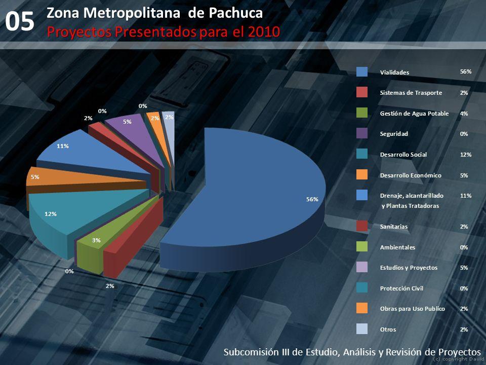 05 Zona Metropolitana de Pachuca Proyectos Presentados para el 2010