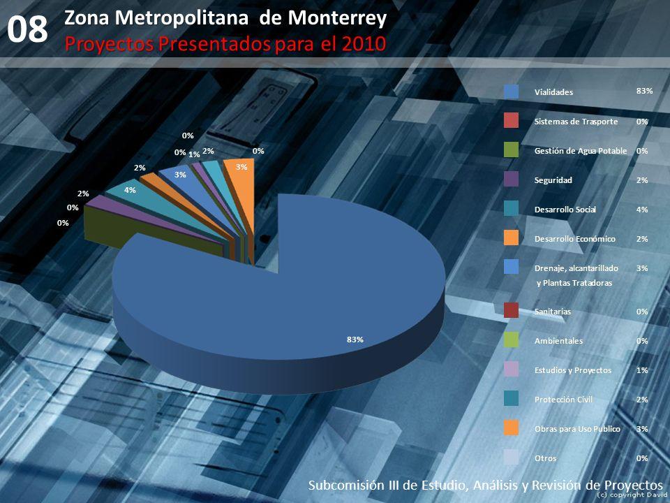 08 Zona Metropolitana de Monterrey Proyectos Presentados para el 2010