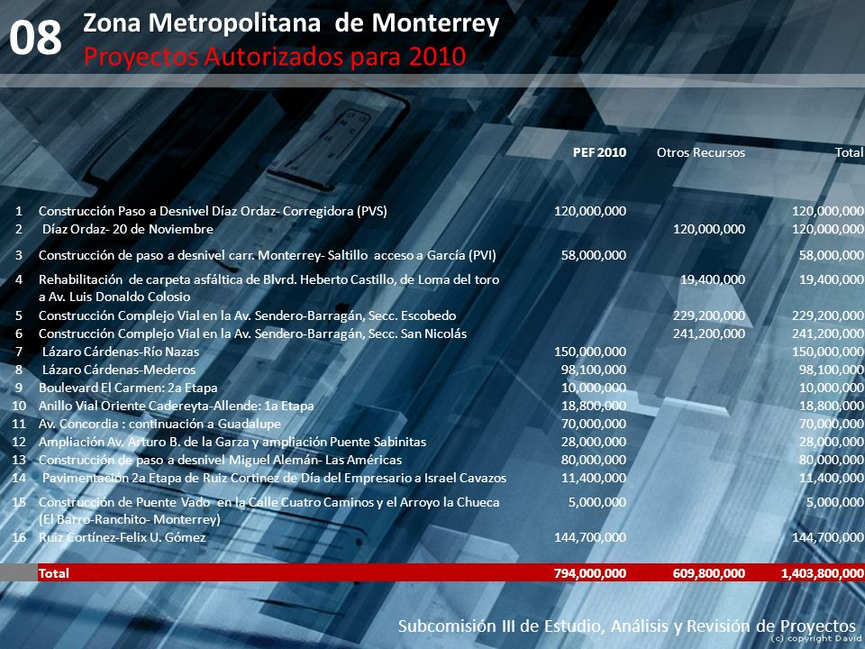 08 Zona Metropolitana de Monterrey Proyectos Autorizados para 2010