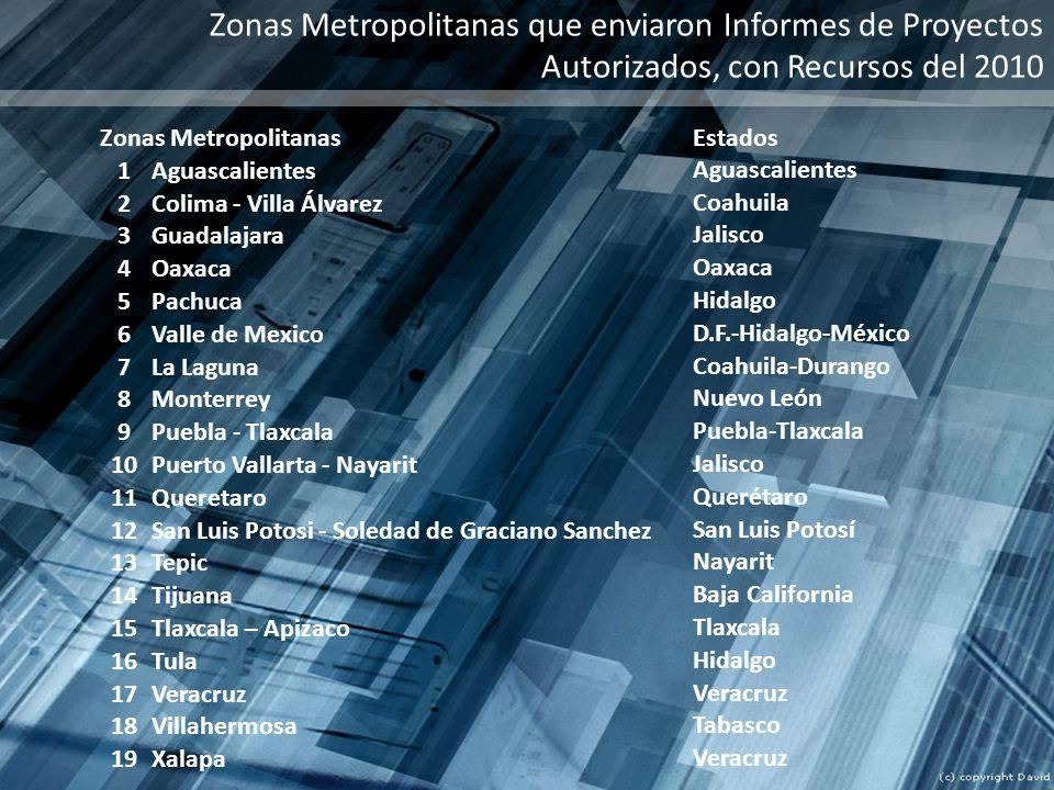 Zonas Metropolitanas que enviaron Informes de Proyectos Autorizados, con Recursos del 2010