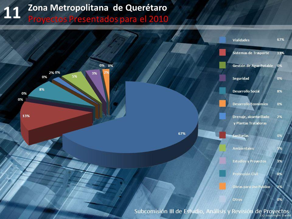 11 Zona Metropolitana de Querétaro Proyectos Presentados para el 2010