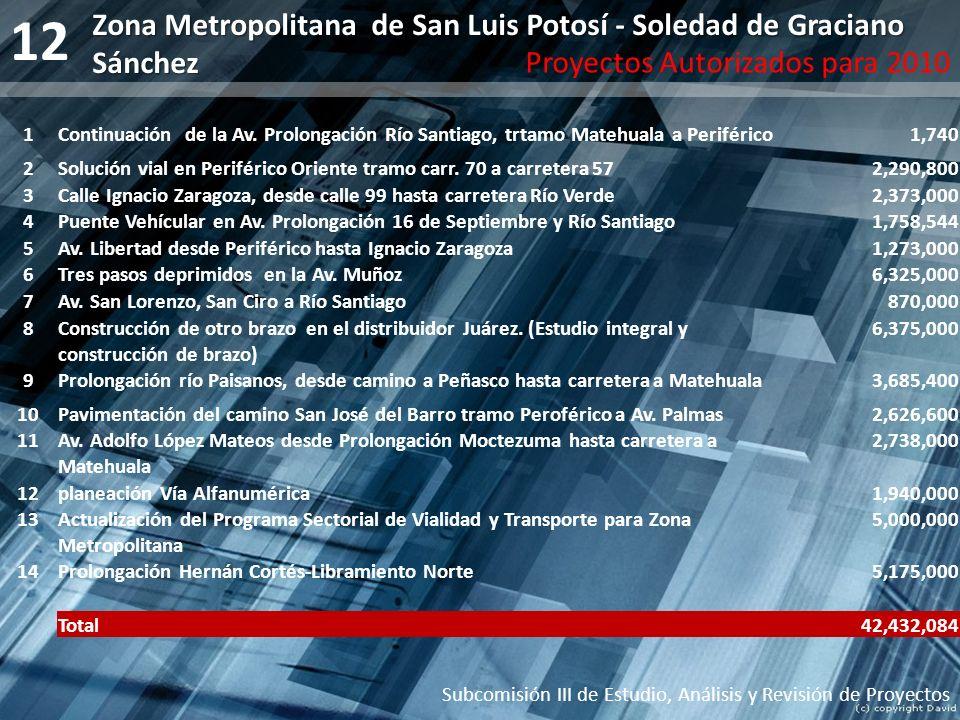 12 Zona Metropolitana de San Luis Potosí - Soledad de Graciano Sánchez